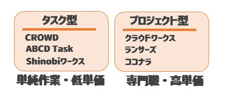 データ入力副業クラウドワーク形式