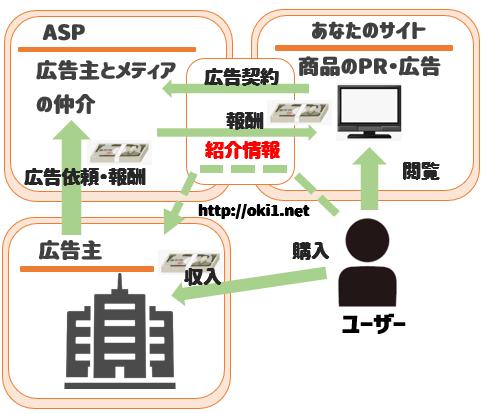 アフィリエイトASP相関図
