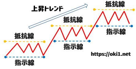 FX取引における抵抗線と支持線