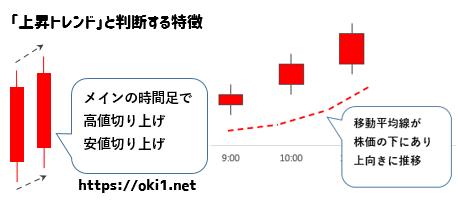 日経225先物ミニの5円抜きで上昇トレンド