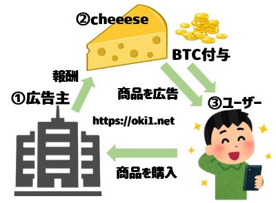 cheeese(チーズ)アプリの仕組み
