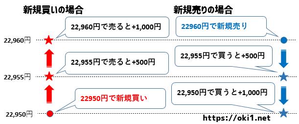 日経225先物ミニ5円抜きの仕組み
