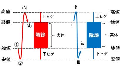 ローソク足の陽線と陰線の図解