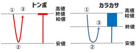ローソク足を使った5円抜き戦略(トンボ・カラカサ)