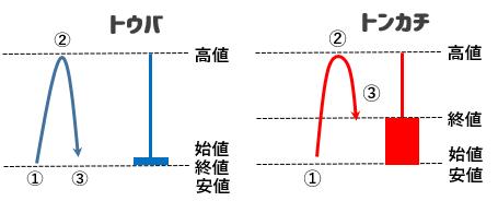 ローソク足を使った5円抜き戦略(トウバ・トンカチ)