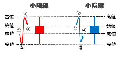 小陽線・小陰線の図解